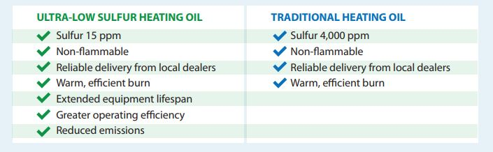 Graph about ultra low sulfur heating oil benefits